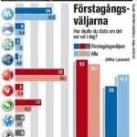 Gör pensionärerna förstagångsväljarna sällskap i valet?.