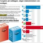 Vilseledande om ökat gap mellan blocken.