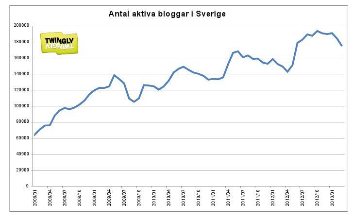 bloggandet